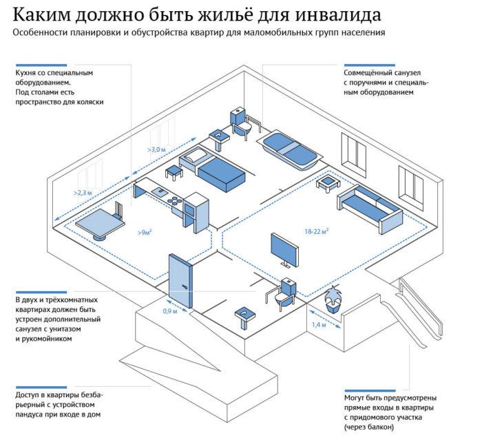 Обеспечение жильем инвалидов и детей инвалидов