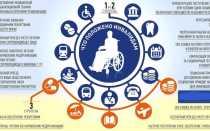 Как отказаться от соцпакета инвалиду 1, 2, 3 группы