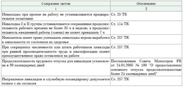 льготы инвалидам в нижегородской области