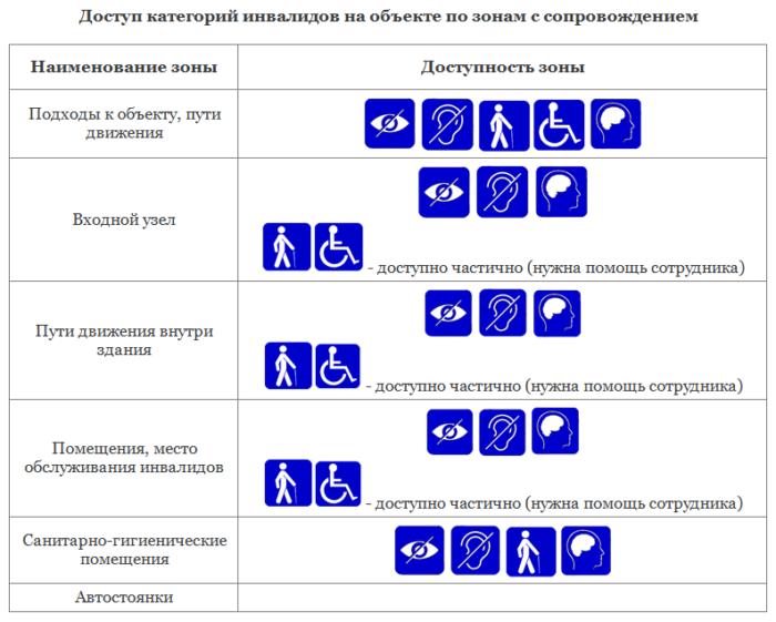 Категории инвалидов КОСГУ