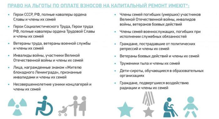 Льготы за капремонт инвалидам 1, 2, 3 группы