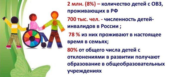 Понятие «Дети-инвалиды»